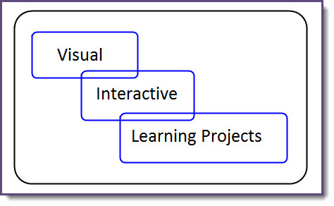 Visual Interactive Learning